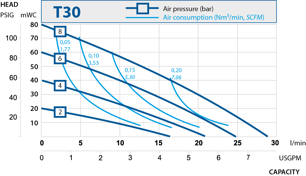 t30 performance curve 2019